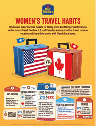 U.S. and Canadian Female Travelers Find Common Ground on Travel Preferences, According to Best Western Survey