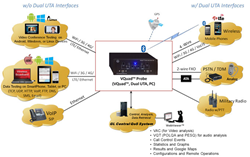 GL Enhances All-in-One, Stand-Alone Probe for Voice, Data, and Video Testing
